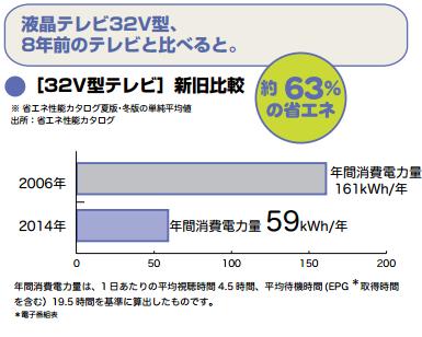 テレビの消費電力比較